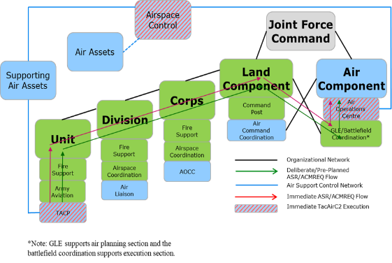 Air-Land Integration graphic
